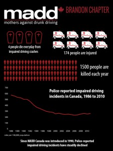 MADD Canada Statistics